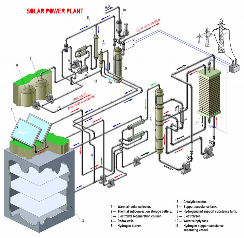 Lion Solar Thermal Technology Hydrogen Power Plant Diagram The Materials Used Are Readily Available And Non Toxic Most Recyclable Equipment Production Assembly Plants Require Low Capital